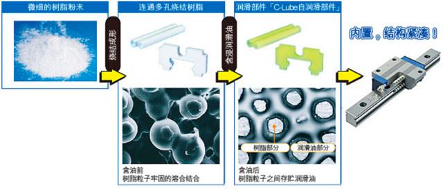 润滑部件「C-Lube」及润滑结构